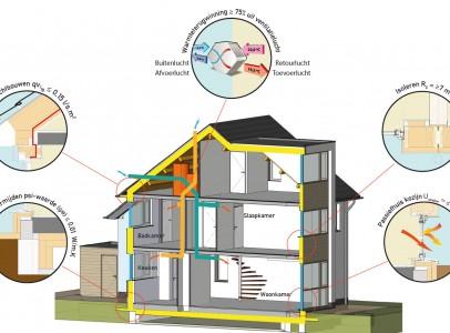 PEGO-Platform Energietransitie Gebouwde Omgeving